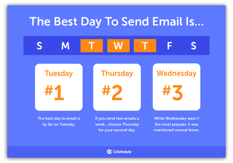 the best day to send an email according to coshedule