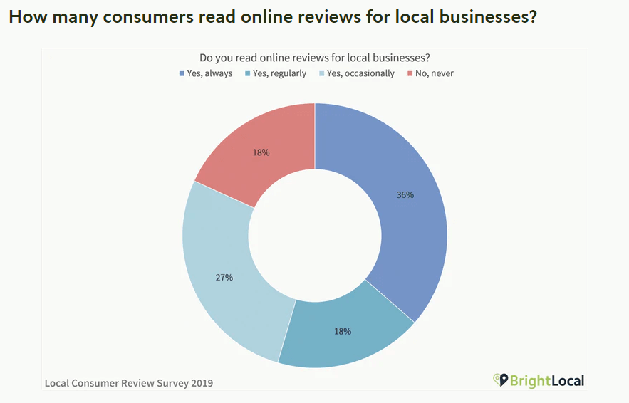 Brightlocal's 2018 Local Consumer Review Survey
