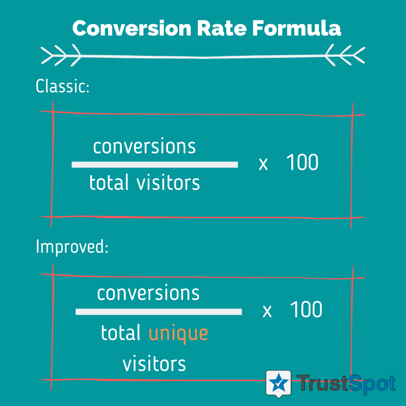 Classic Conversion Rate Formula and Improved Conversion Rate Formula