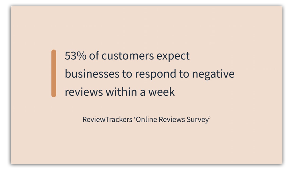 customers expect businesses to respond to negative reviews within a week
