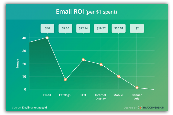 4000 percent return on investment on email marketing