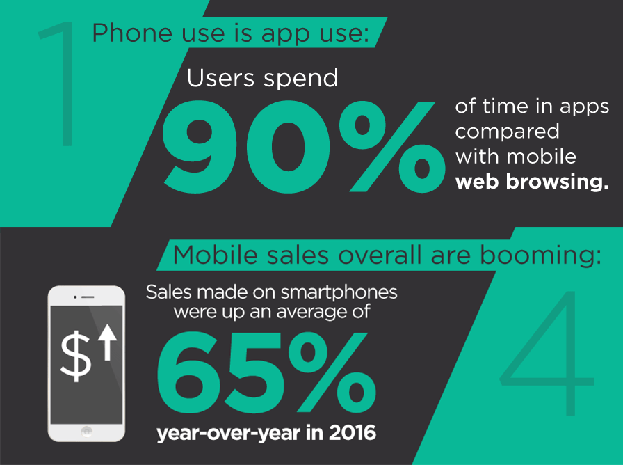 Facts about why e-commerce businesses must focus on mobile app engagement