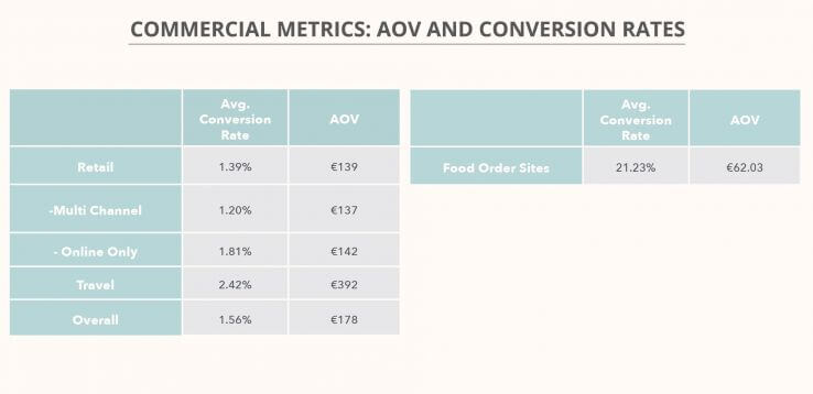 E-commerce average conversion rates from Moz