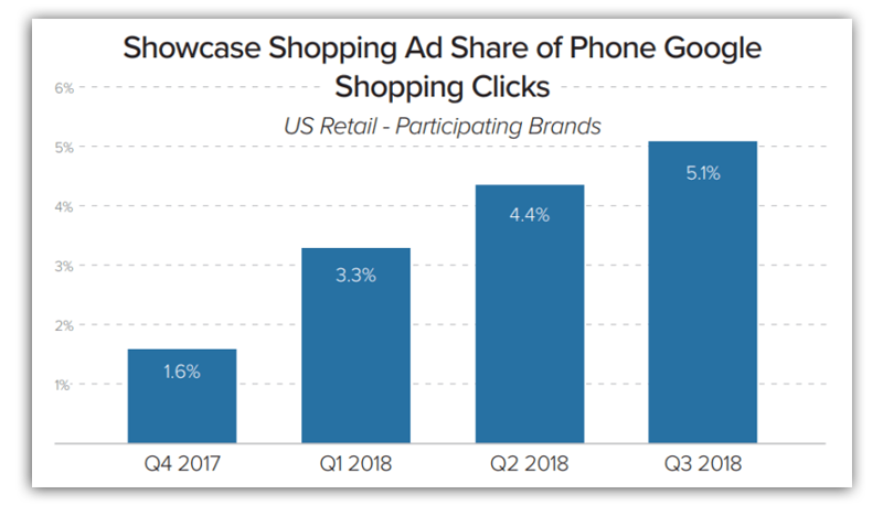 showcase shopping ad share of phone google shopping clicks from search engine land