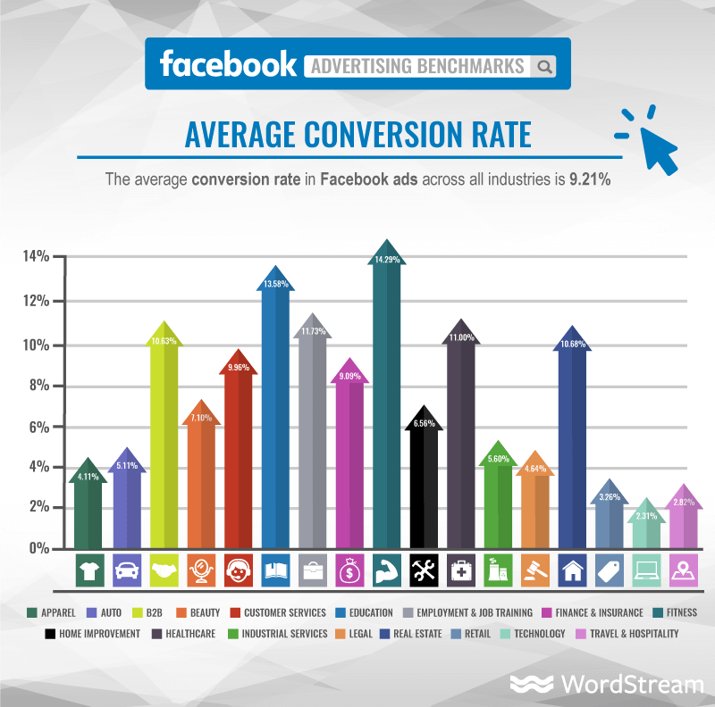 Facebook Advertising Conversion Rate from WordStream