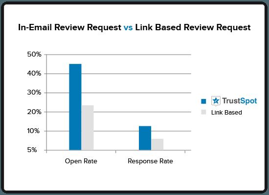 trustspot-response-chart