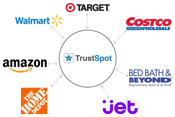 trustspot-retailer-syndication